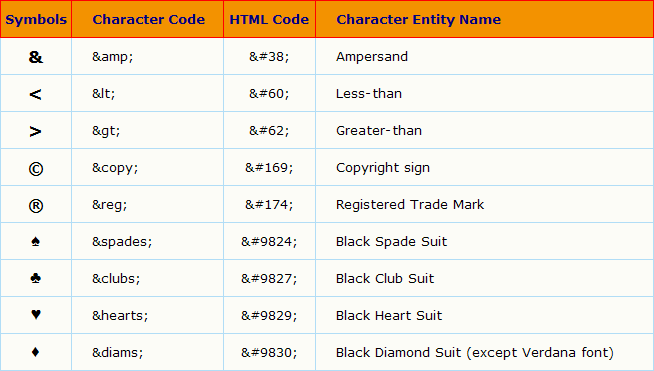 Html codes for web design - Html code to create a table ...